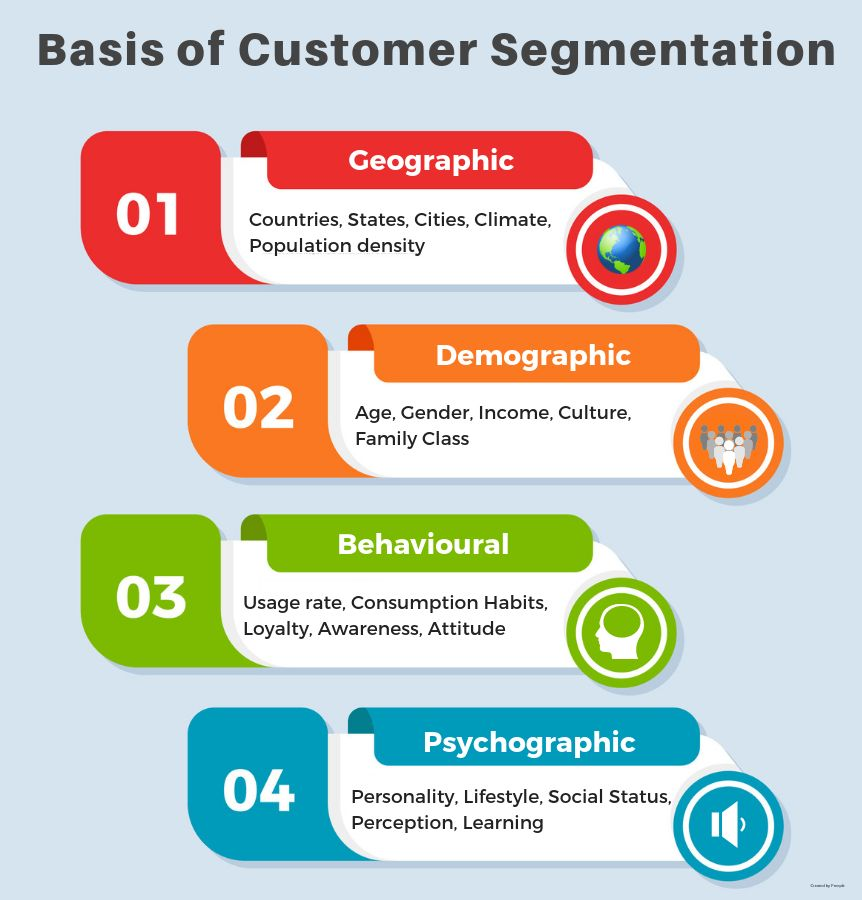 7 benefits of customer segmentation for higher profits in holiday sales